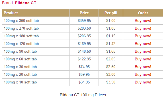 Dont forget that different platforms offer different prices