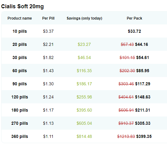Cialis Soft Tabs Price